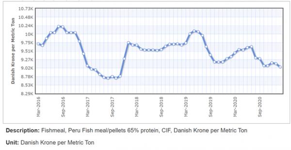 Pris på fiskemel i danske kroner de sidste 5 år