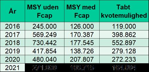 Brisling MSY med og uden Fcap